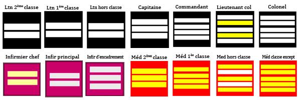 grade officiers - infimiers et médecins