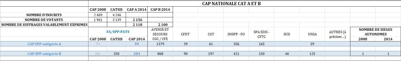 RESULTATS CAP OFFICIERS